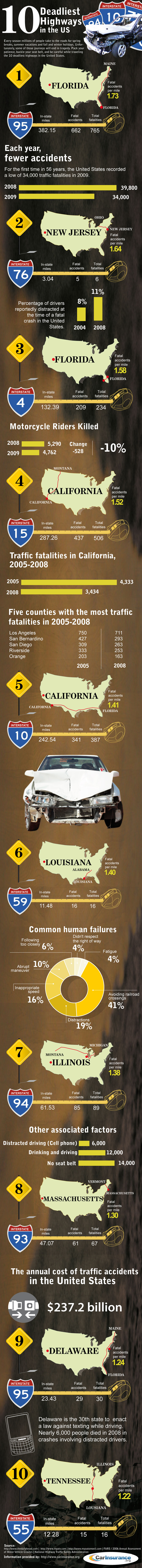 Deadliest Highways in the US