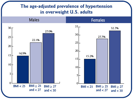 Hypertension and Obesity rates