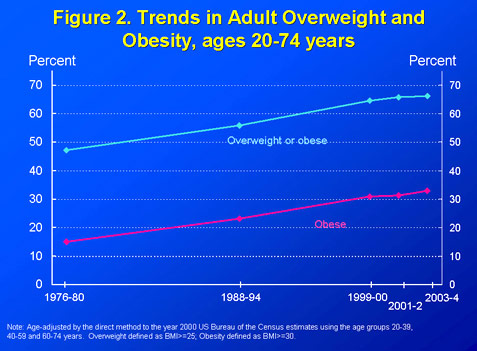 Trends in adult overweight and obesity