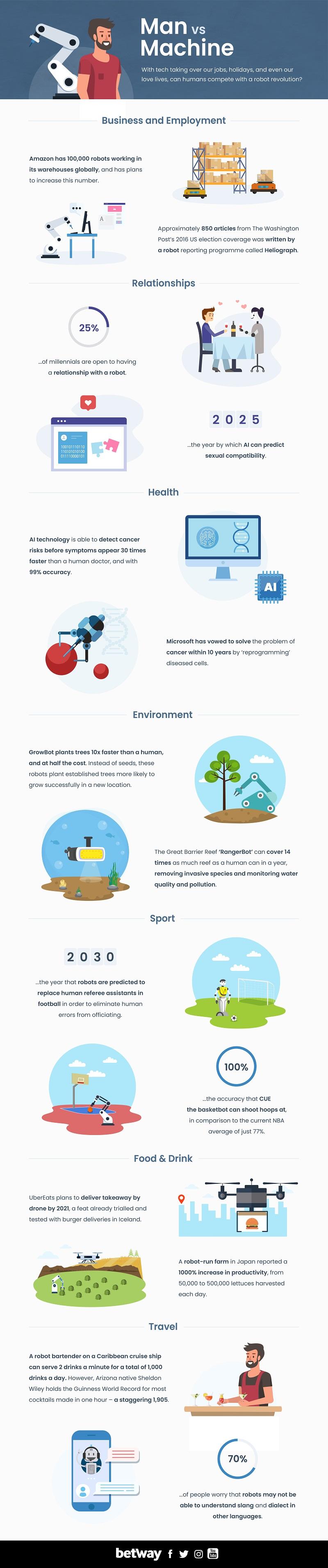 man vs machine infographic